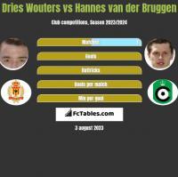Dries Wouters vs Hannes van der Bruggen h2h player stats
