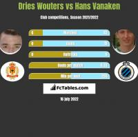 Dries Wouters vs Hans Vanaken h2h player stats