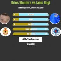 Dries Wouters vs Ianis Hagi h2h player stats