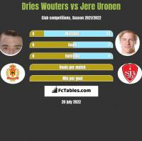 Dries Wouters vs Jere Uronen h2h player stats