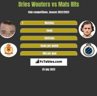 Dries Wouters vs Mats Rits h2h player stats