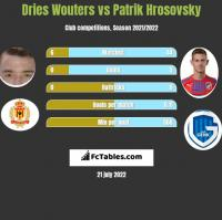 Dries Wouters vs Patrik Hrosovsky h2h player stats