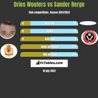 Dries Wouters vs Sander Berge h2h player stats