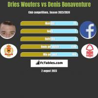 Dries Wouters vs Denis Bonaventure h2h player stats