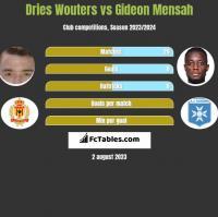 Dries Wouters vs Gideon Mensah h2h player stats
