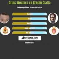 Dries Wouters vs Krepin Diatta h2h player stats