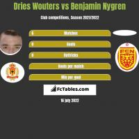 Dries Wouters vs Benjamin Nygren h2h player stats