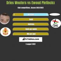 Dries Wouters vs Ewoud Pletinckx h2h player stats
