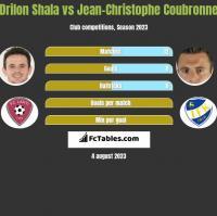 Drilon Shala vs Jean-Christophe Coubronne h2h player stats