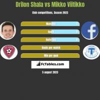 Drilon Shala vs Mikko Viitikko h2h player stats