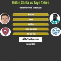 Drilon Shala vs Taye Taiwo h2h player stats