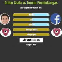 Drilon Shala vs Teemu Penninkangas h2h player stats