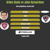 Drilon Shala vs Juho Hyvaerinen h2h player stats
