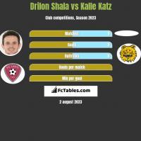 Drilon Shala vs Kalle Katz h2h player stats