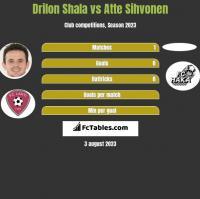 Drilon Shala vs Atte Sihvonen h2h player stats