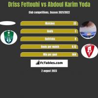 Driss Fettouhi vs Abdoul Karim Yoda h2h player stats