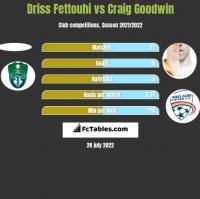 Driss Fettouhi vs Craig Goodwin h2h player stats