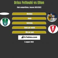 Driss Fettouhi vs Elton h2h player stats