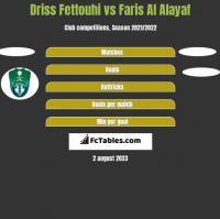 Driss Fettouhi vs Faris Al Alayaf h2h player stats