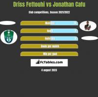 Driss Fettouhi vs Jonathan Cafu h2h player stats
