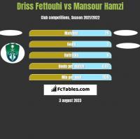 Driss Fettouhi vs Mansour Hamzi h2h player stats