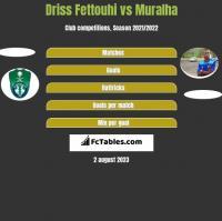 Driss Fettouhi vs Muralha h2h player stats