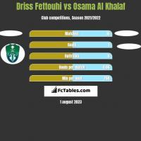 Driss Fettouhi vs Osama Al Khalaf h2h player stats