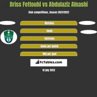 Driss Fettouhi vs Abdulaziz Alnashi h2h player stats