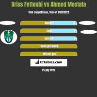 Driss Fettouhi vs Ahmed Mostafa h2h player stats