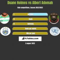 Duane Holmes vs Albert Adomah h2h player stats