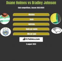 Duane Holmes vs Bradley Johnson h2h player stats