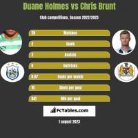 Duane Holmes vs Chris Brunt h2h player stats