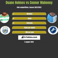Duane Holmes vs Connor Mahoney h2h player stats