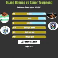 Duane Holmes vs Conor Townsend h2h player stats