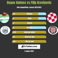 Duane Holmes vs Filip Krovinovic h2h player stats
