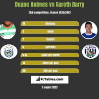 Duane Holmes vs Gareth Barry h2h player stats