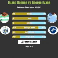 Duane Holmes vs George Evans h2h player stats