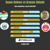 Duane Holmes vs Graeme Shinnie h2h player stats