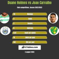Duane Holmes vs Joao Carvalho h2h player stats