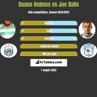 Duane Holmes vs Joe Ralls h2h player stats
