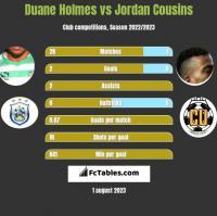 Duane Holmes vs Jordan Cousins h2h player stats