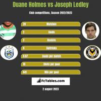 Duane Holmes vs Joseph Ledley h2h player stats