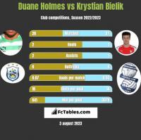 Duane Holmes vs Krystian Bielik h2h player stats