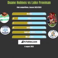 Duane Holmes vs Luke Freeman h2h player stats
