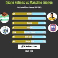 Duane Holmes vs Massimo Luongo h2h player stats