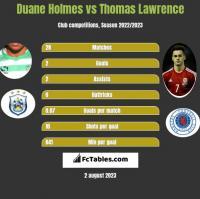 Duane Holmes vs Thomas Lawrence h2h player stats