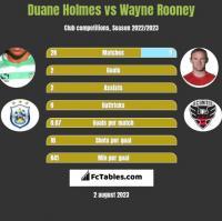 Duane Holmes vs Wayne Rooney h2h player stats