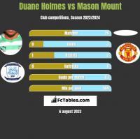 Duane Holmes vs Mason Mount h2h player stats