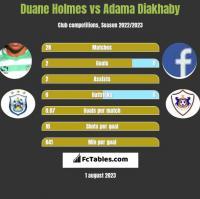 Duane Holmes vs Adama Diakhaby h2h player stats