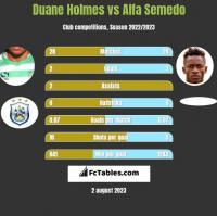 Duane Holmes vs Alfa Semedo h2h player stats